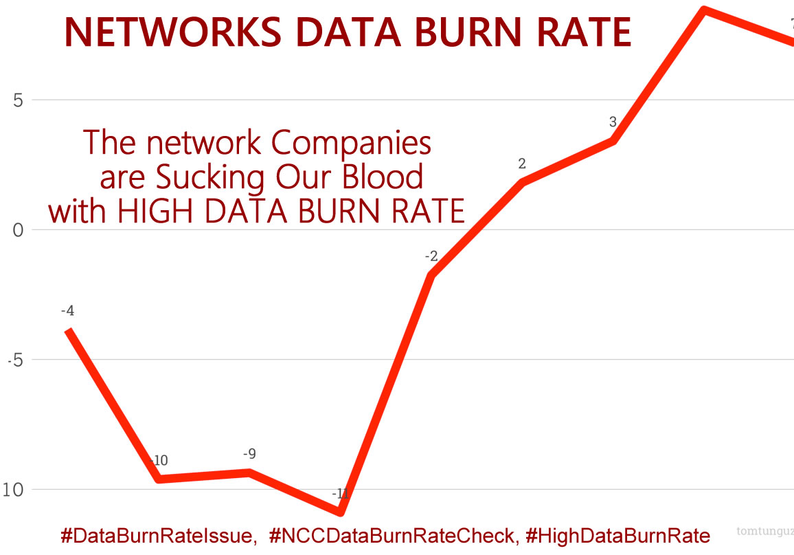 High Data Burn Rate from the Network Companies, [ MTN, AIRTEL, 9MOBILE, GLO] Nigerian Communications Commission [NCC] take Note.
